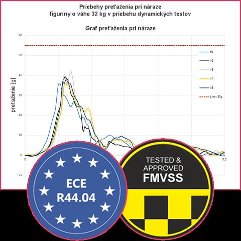 Homologované v EÚ a USA podľa platných predpisov